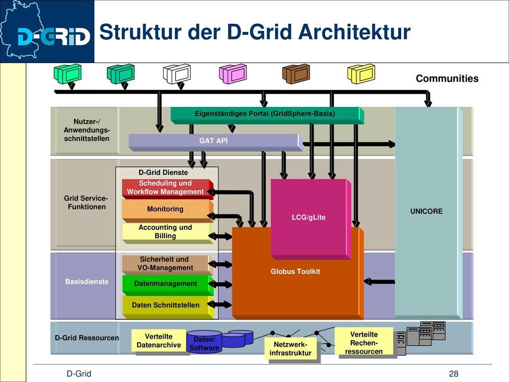 Struktur der D-Grid Architektur