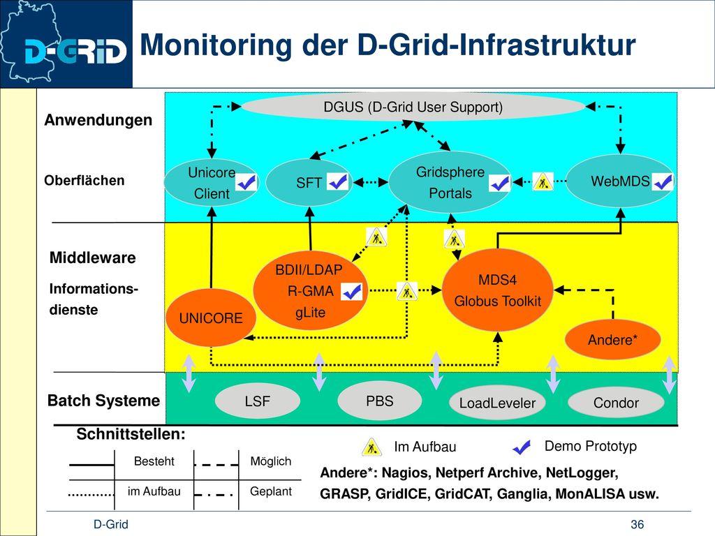 Monitoring der D-Grid-Infrastruktur