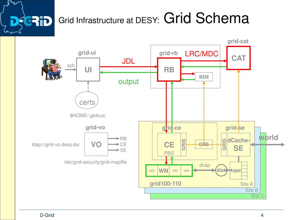 Grid Infrastructure at DESY: Grid Schema