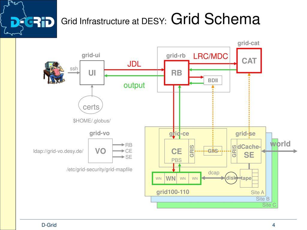 Grid Infrastructure at DESY: Grid Schema