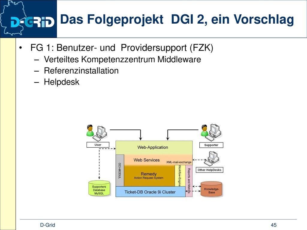 Das Folgeprojekt DGI 2, ein Vorschlag