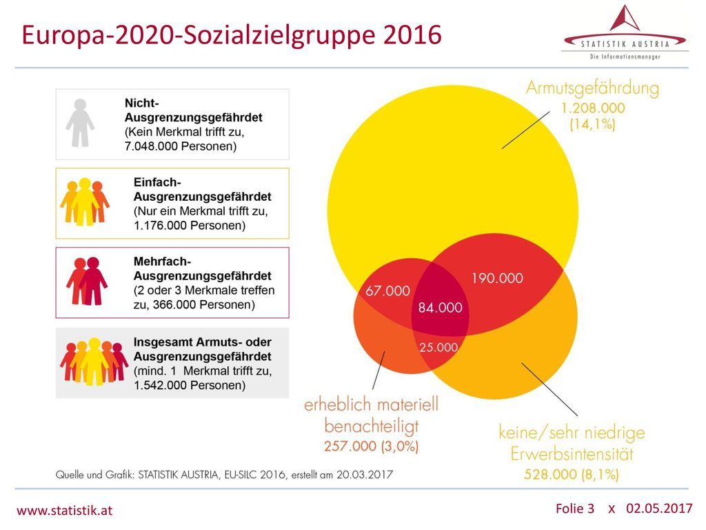 Europa-2020-Sozialzielgruppe 2016
