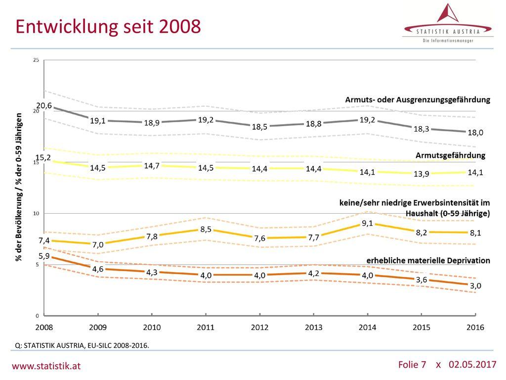 Entwicklung seit 2008 www.statistik.at 02.05.2017