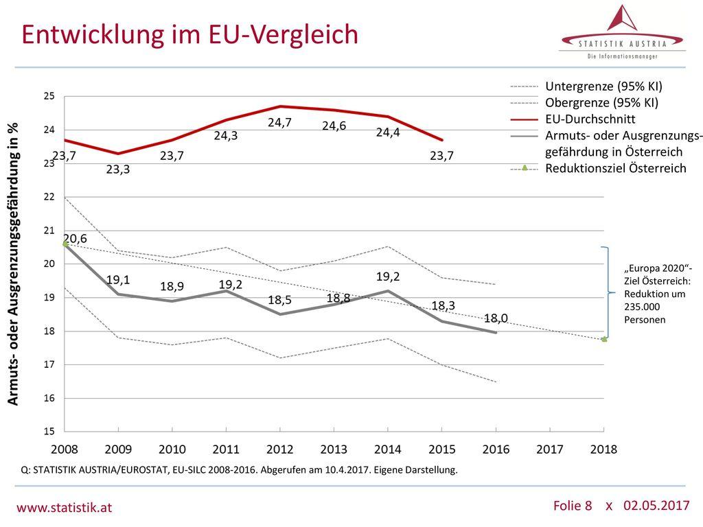 Entwicklung im EU-Vergleich