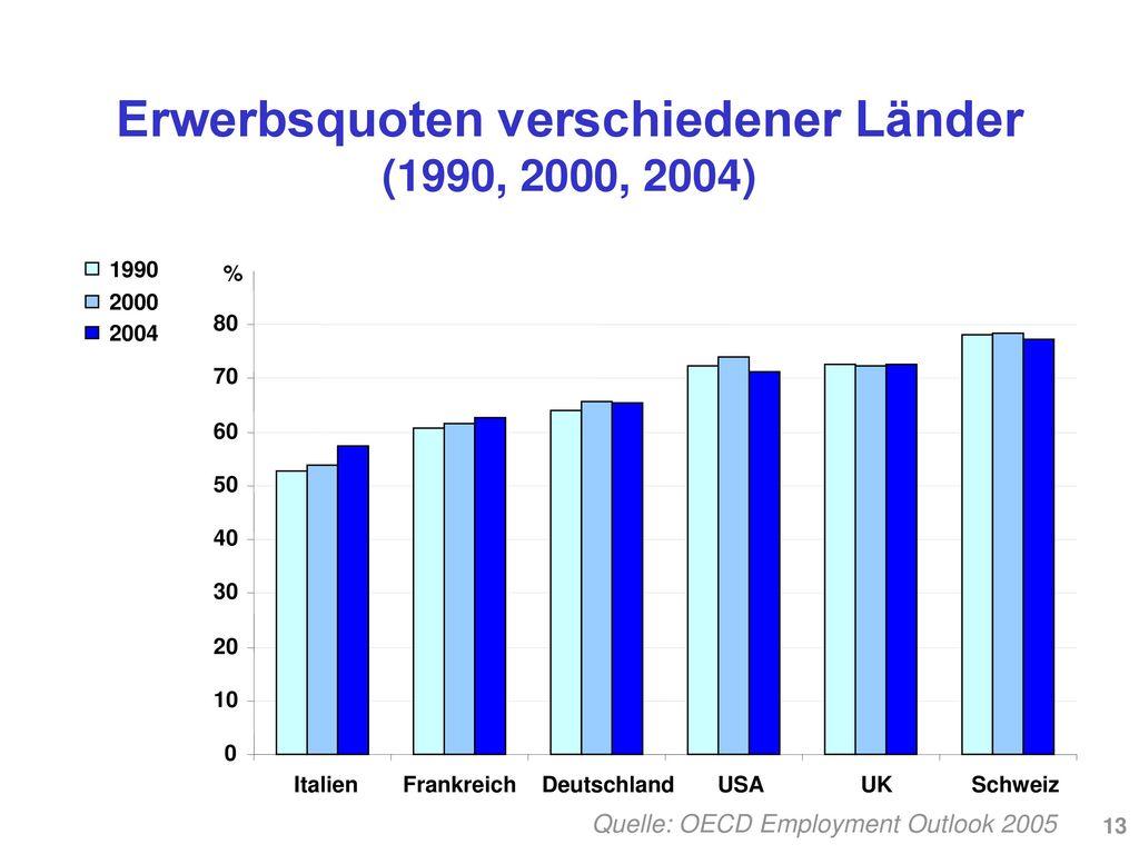Erwerbsquoten verschiedener Länder (1990, 2000, 2004)