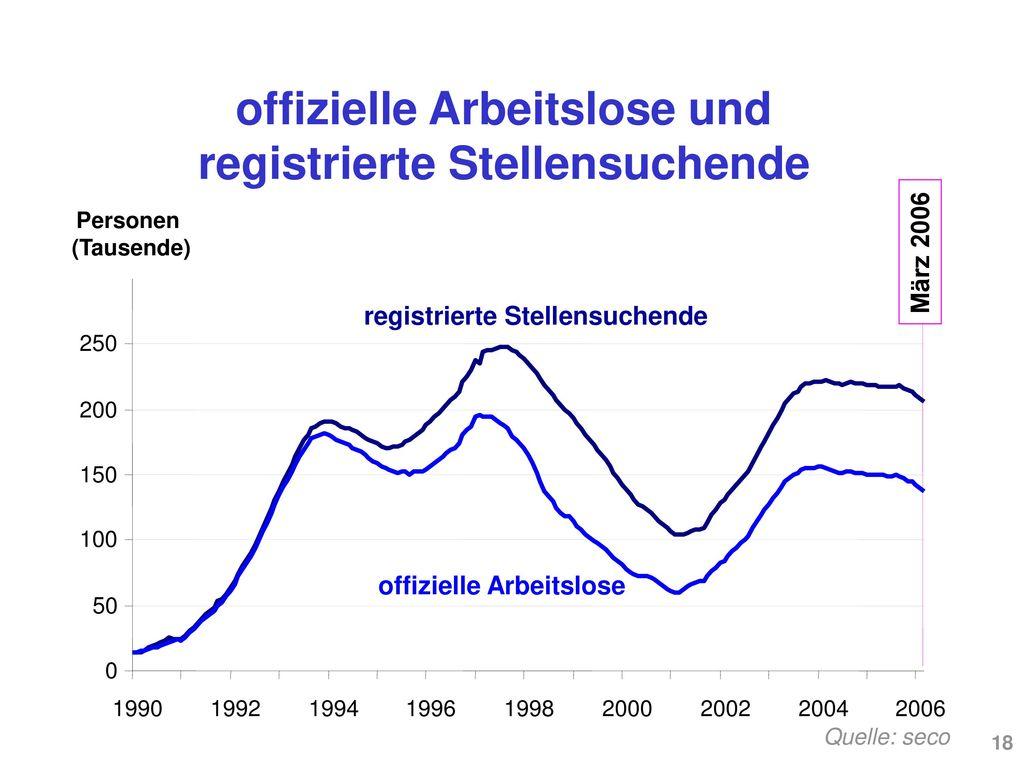 offizielle Arbeitslose und registrierte Stellensuchende