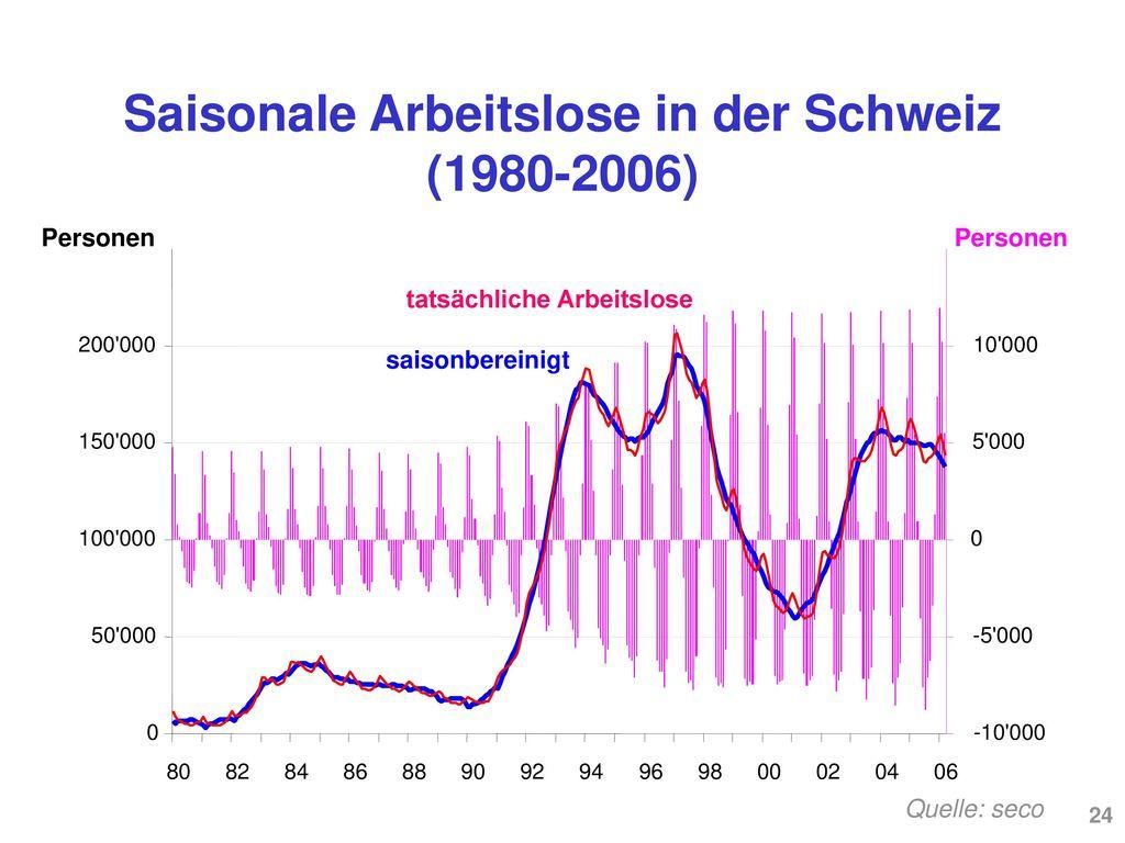 Saisonale Arbeitslose in der Schweiz (1980-2006)