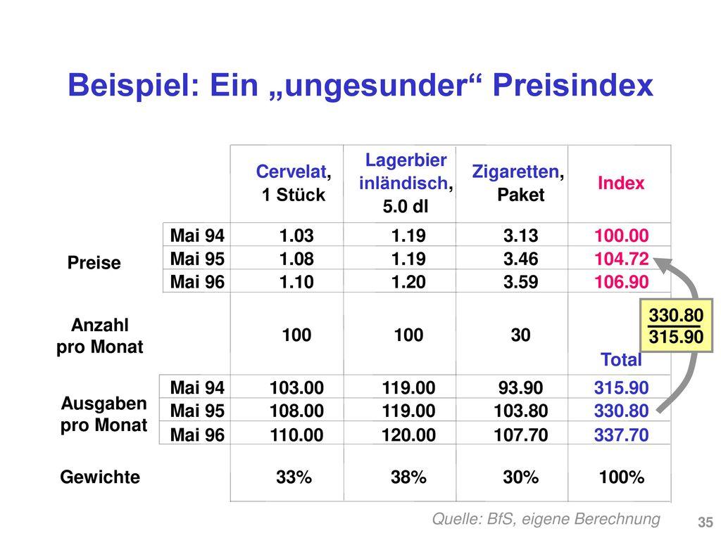 """Beispiel: Ein """"ungesunder Preisindex"""