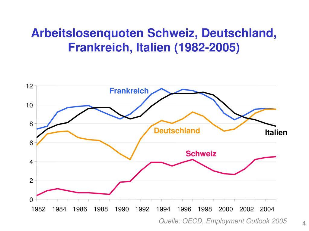 Arbeitslosenquoten Schweiz, Deutschland, Frankreich, Italien (1982-2005)