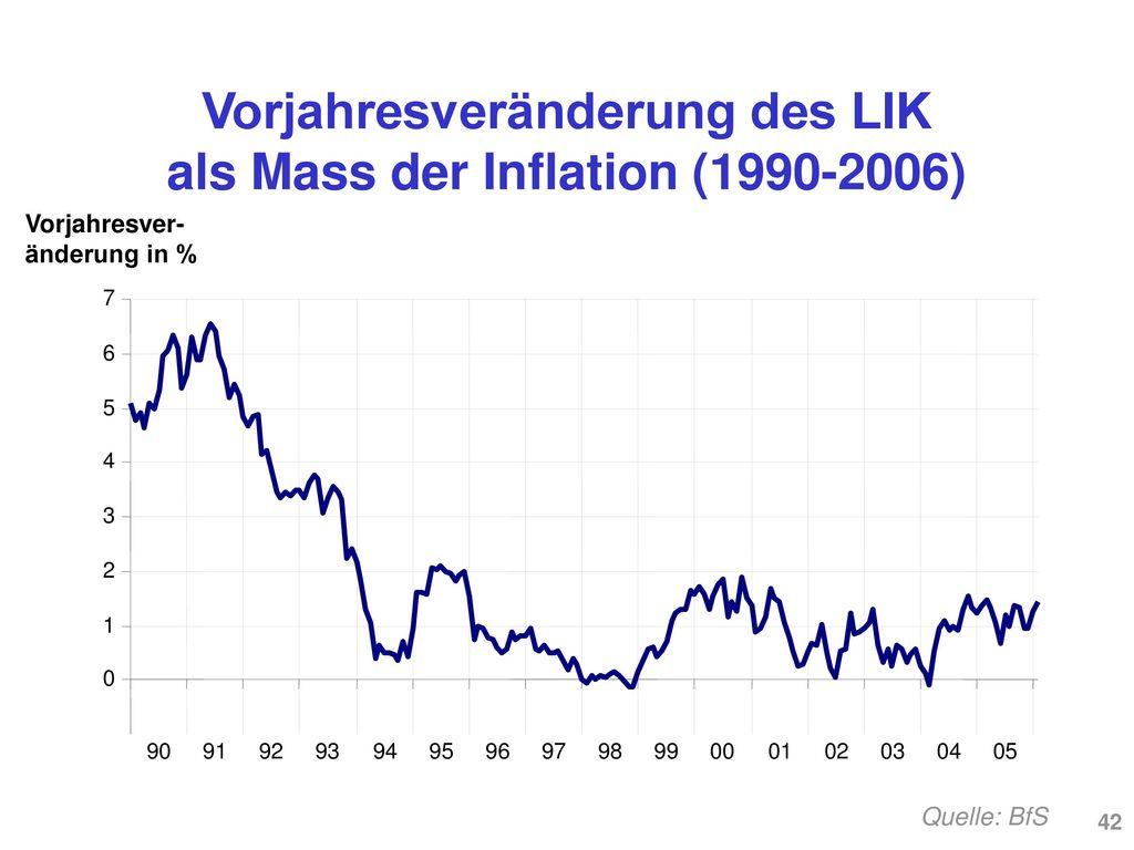 Konsumentenpreisindex für die Schweiz 1950-2006 (2000 = 100)