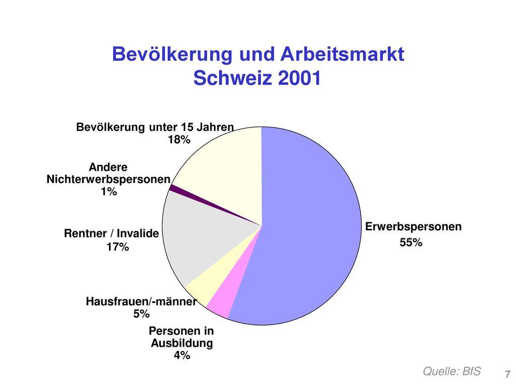 Bevölkerung und Arbeitsmarkt Schweiz 2001