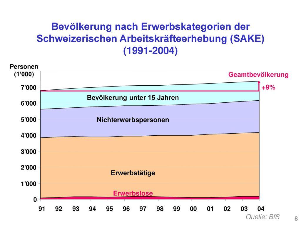 Bevölkerung unter 15 Jahren Nichterwerbspersonen