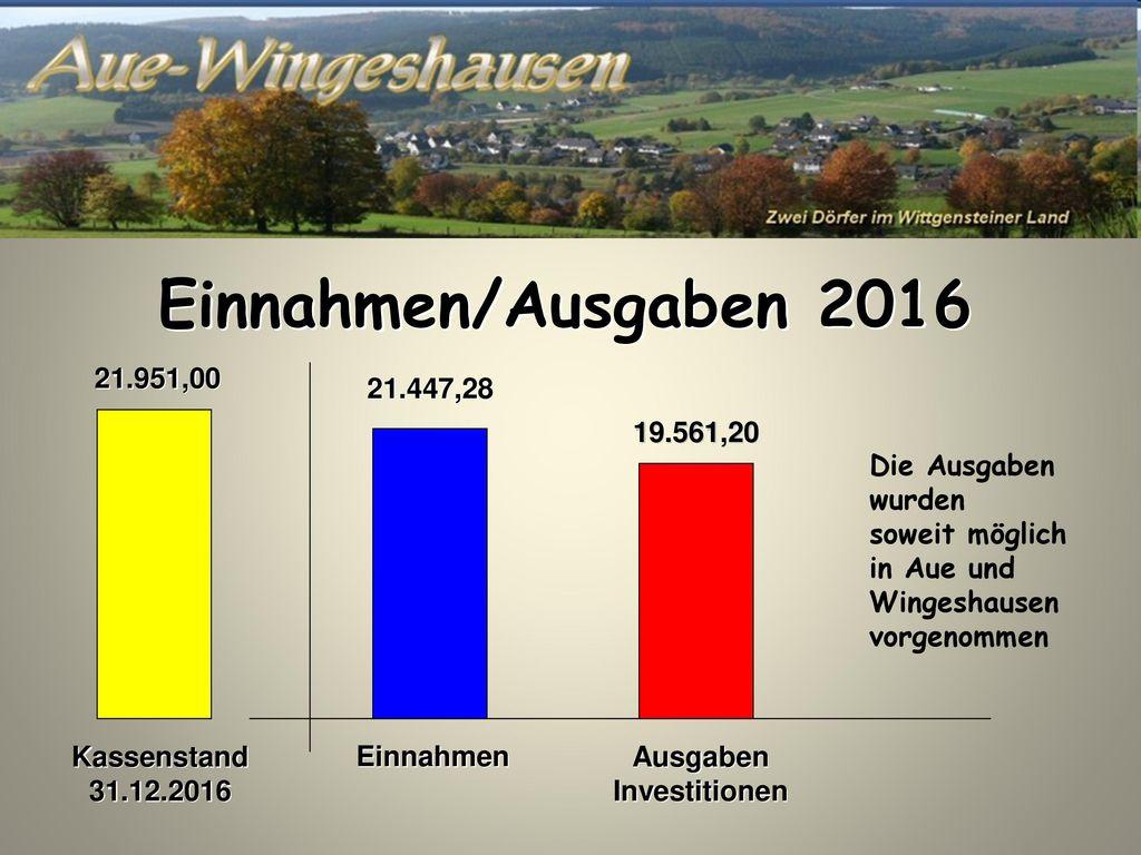 Einnahmen/Ausgaben 2016 21.951,00 21.447,28 19.561,20 Die Ausgaben