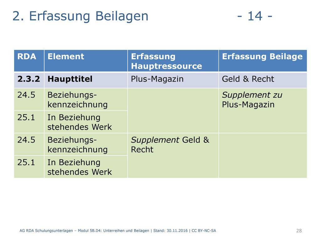 2. Erfassung Beilagen - 14 - RDA Element Erfassung Hauptressource