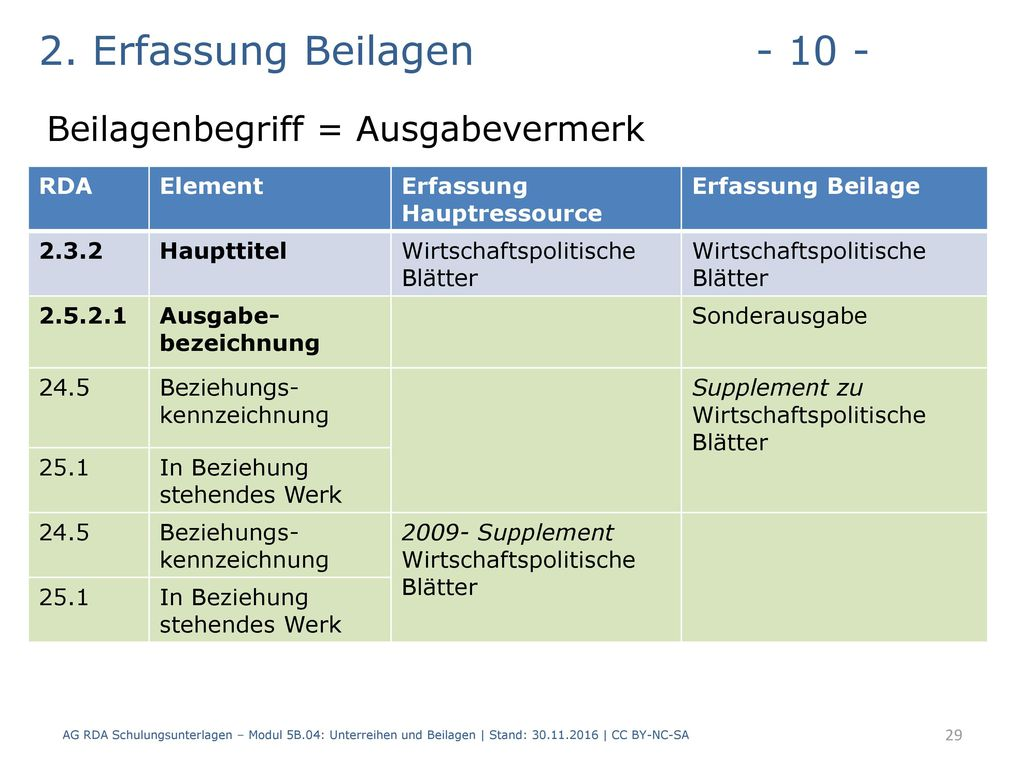 2. Erfassung Beilagen - 10 - Beilagenbegriff = Ausgabevermerk RDA
