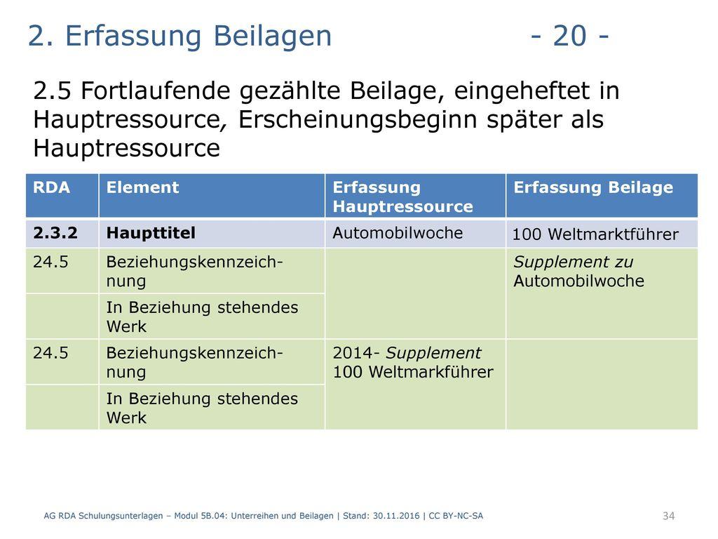 2. Erfassung Beilagen - 20 - 2.5 Fortlaufende gezählte Beilage, eingeheftet in Hauptressource, Erscheinungsbeginn später als Hauptressource.