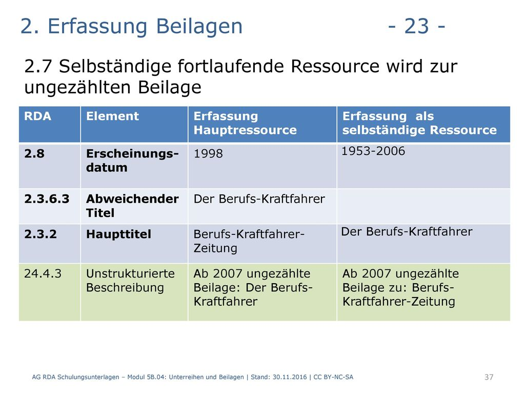 2. Erfassung Beilagen - 23 - 2.7 Selbständige fortlaufende Ressource wird zur ungezählten Beilage