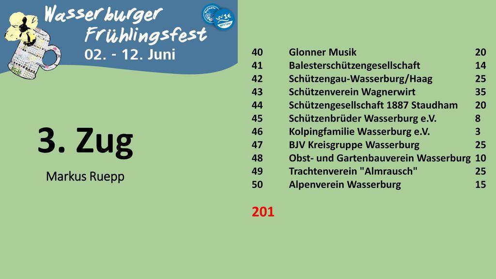 3. Zug 201 Markus Ruepp 40 Glonner Musik 20
