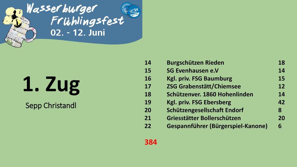 1. Zug Sepp Christandl 384 14 Burgschützen Rieden 18
