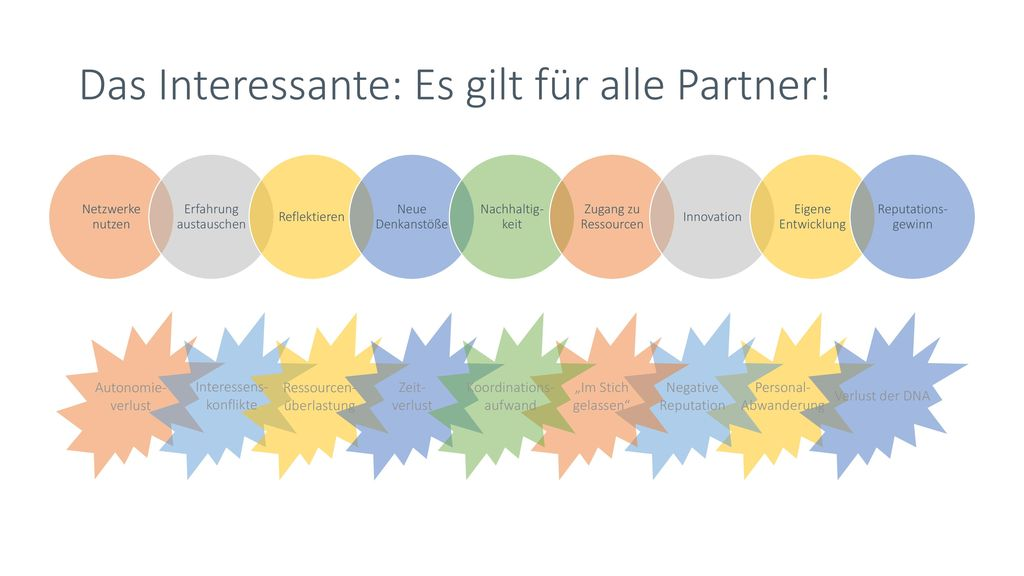 Das Interessante: Es gilt für alle Partner!