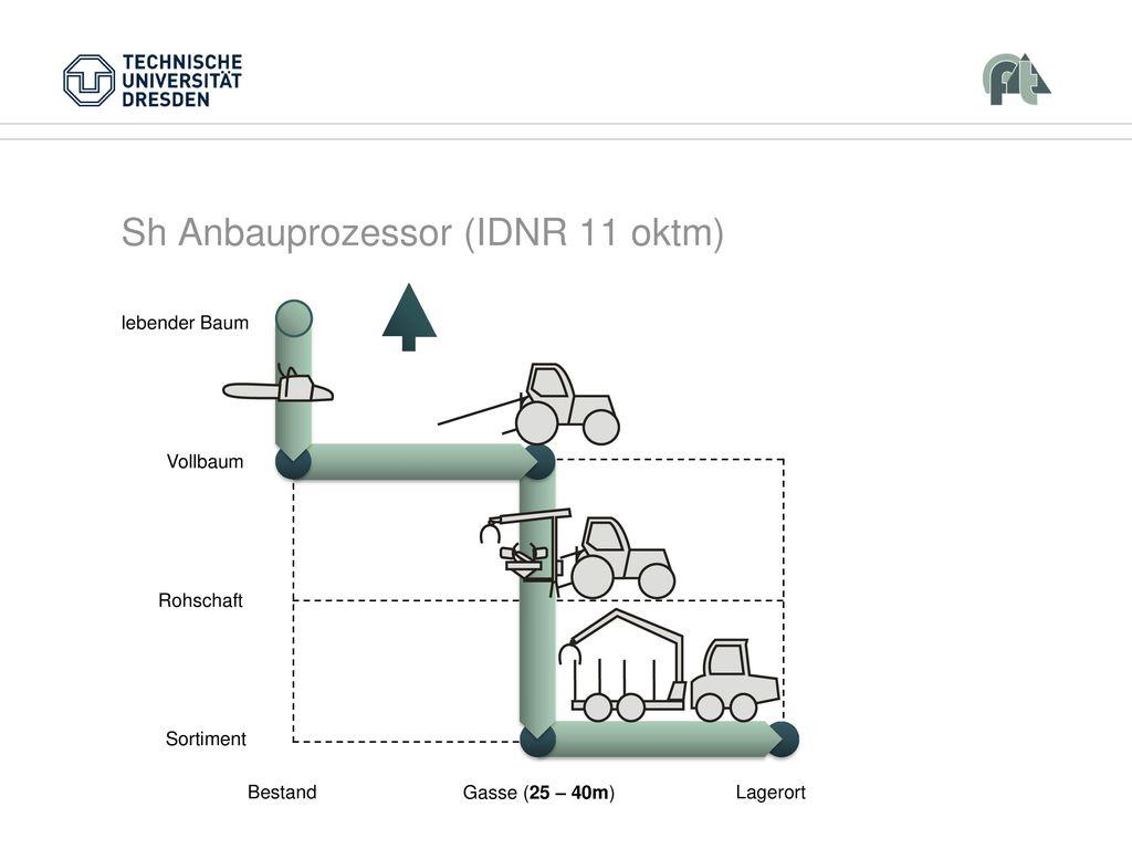 Sh Anbauprozessor (IDNR 11 oktm)