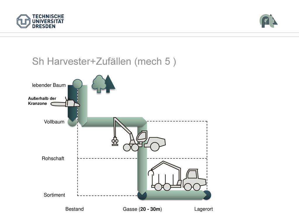 Sh Harvester+Zufällen (mech 5 )