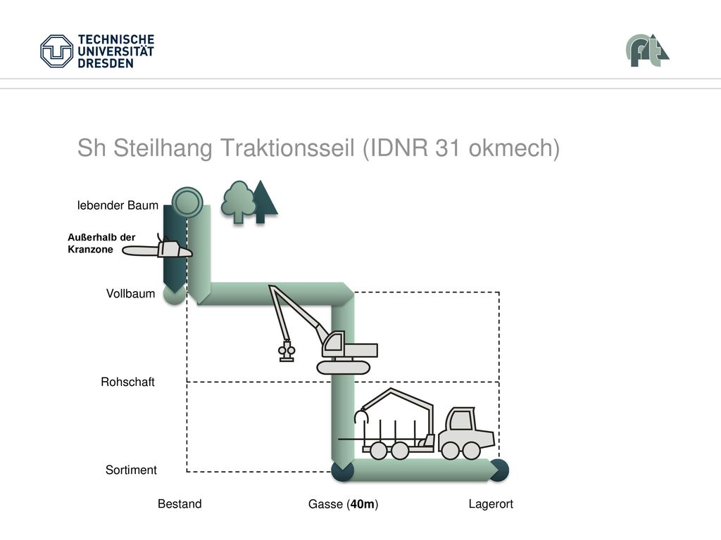 Sh Steilhang Traktionsseil (IDNR 31 okmech)