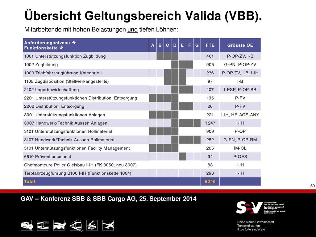 Übersicht Geltungsbereich Valida (VBB).