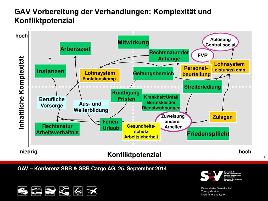 GAV Vorbereitung der Verhandlungen: Komplexität und Konfliktpotenzial
