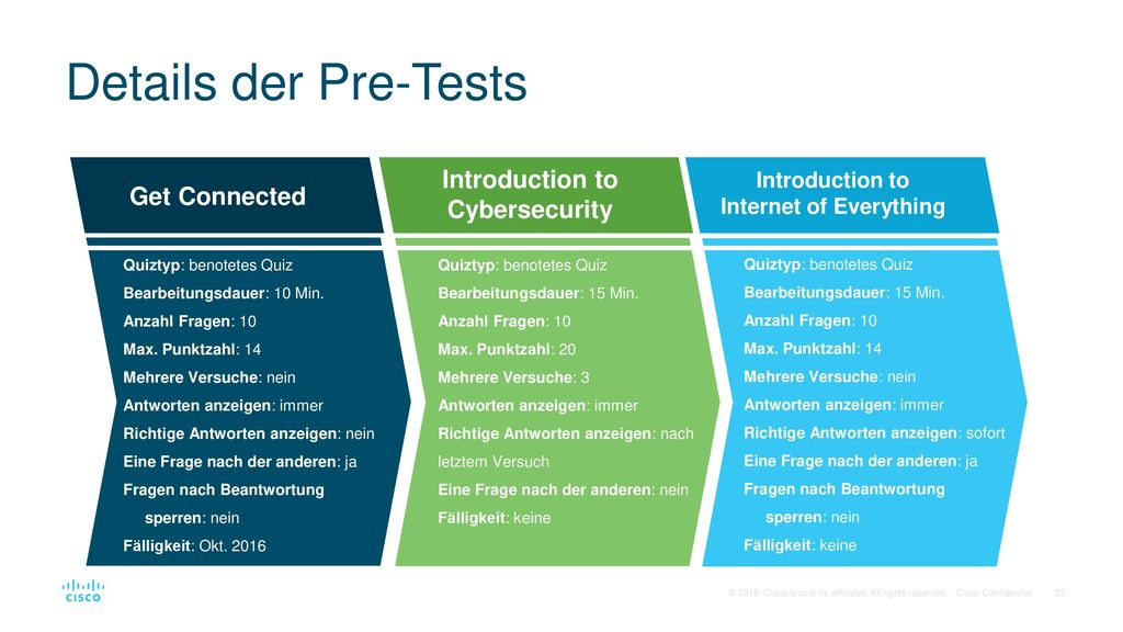 Introduction to Cybersecurity Introduction to Internet of Everything