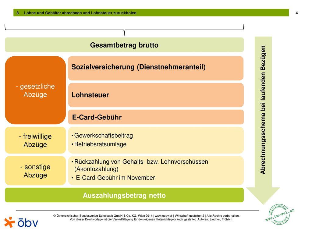 Abrechnungsschema bei laufenden Bezügen Auszahlungsbetrag netto