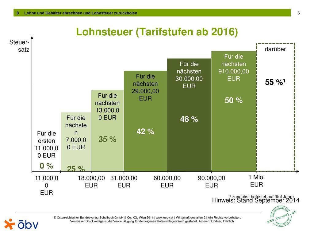Lohnsteuer (Tarifstufen ab 2016)