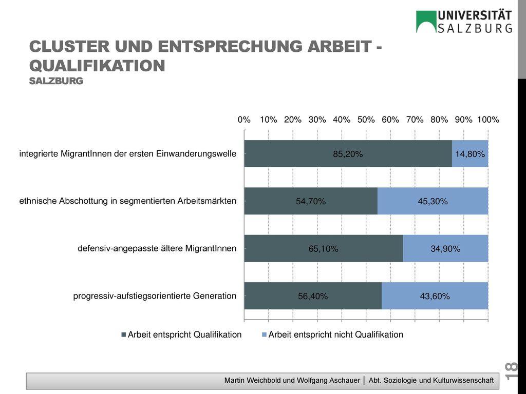 Cluster und Entsprechung Arbeit - Qualifikation Salzburg