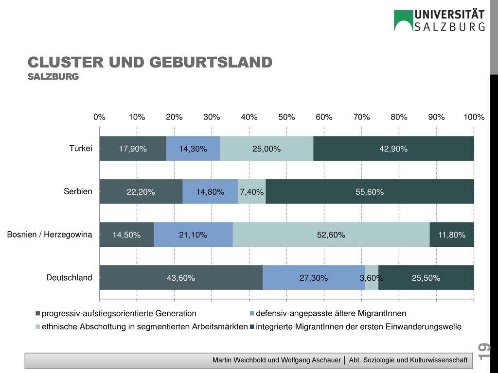 Cluster und Geburtsland Salzburg