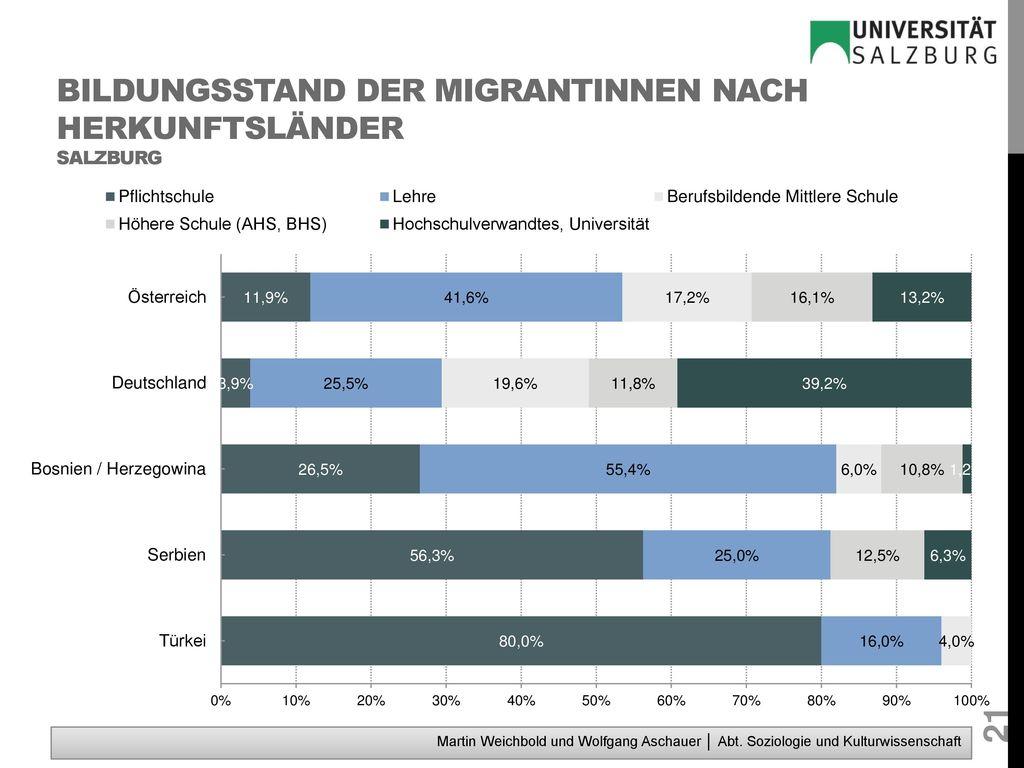 Bildungsstand der MigrantInnen nach Herkunftsländer Salzburg