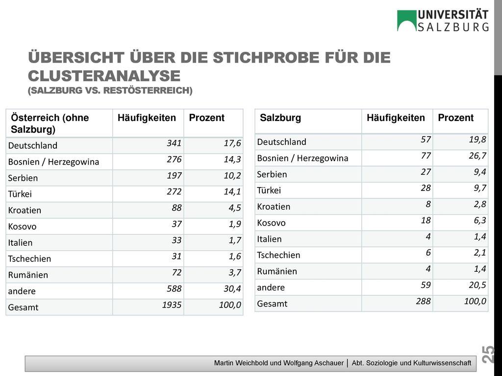 Übersicht über die Stichprobe für die Clusteranalyse (Salzburg vs