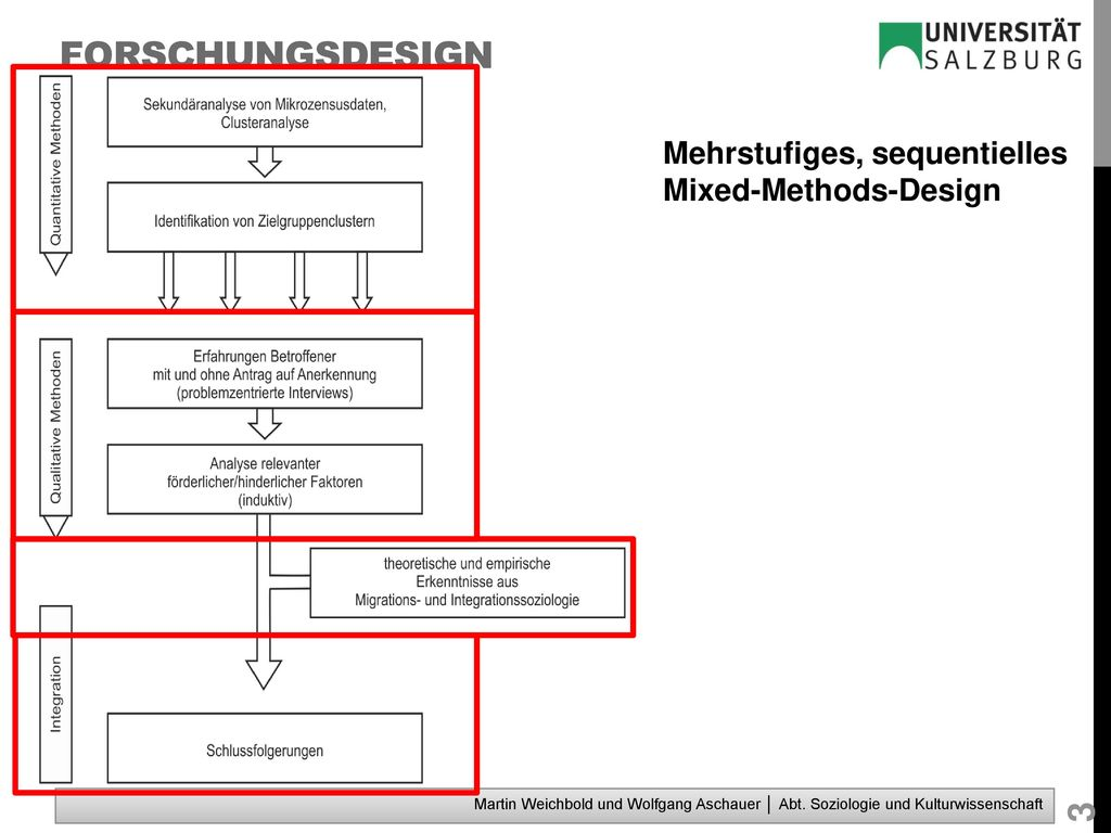 Forschungsdesign Mehrstufiges, sequentielles Mixed-Methods-Design