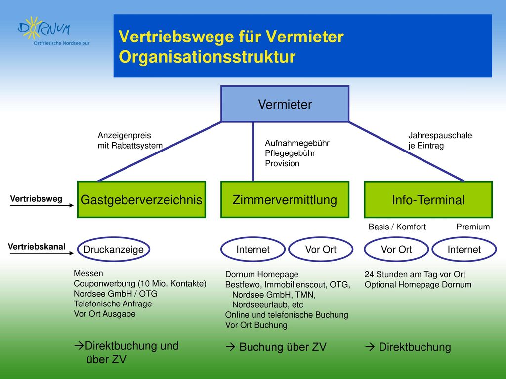 Vertriebswege für Vermieter Organisationsstruktur