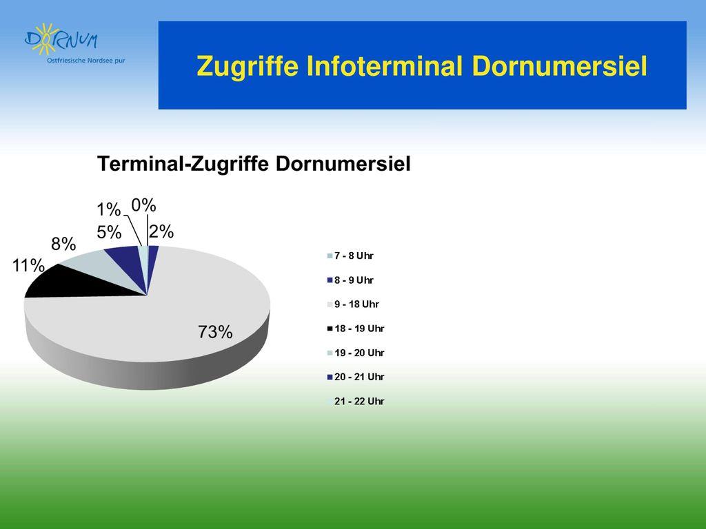 Zugriffe Infoterminal Dornumersiel
