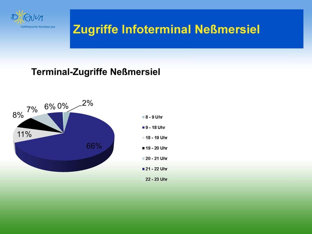 Zugriffe Infoterminal Neßmersiel