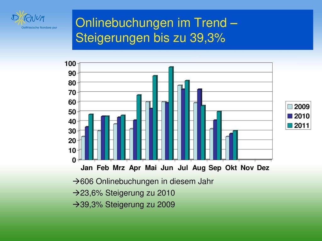 Onlinebuchungen im Trend – Steigerungen bis zu 39,3%