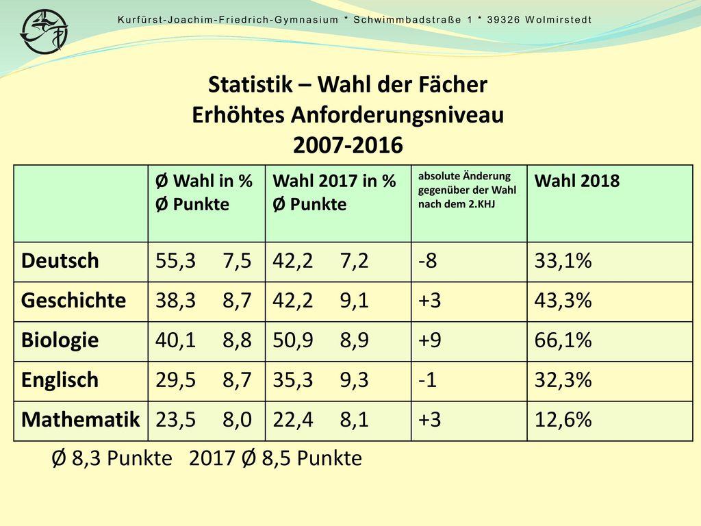 Statistik – Wahl der Fächer Erhöhtes Anforderungsniveau 2007-2016