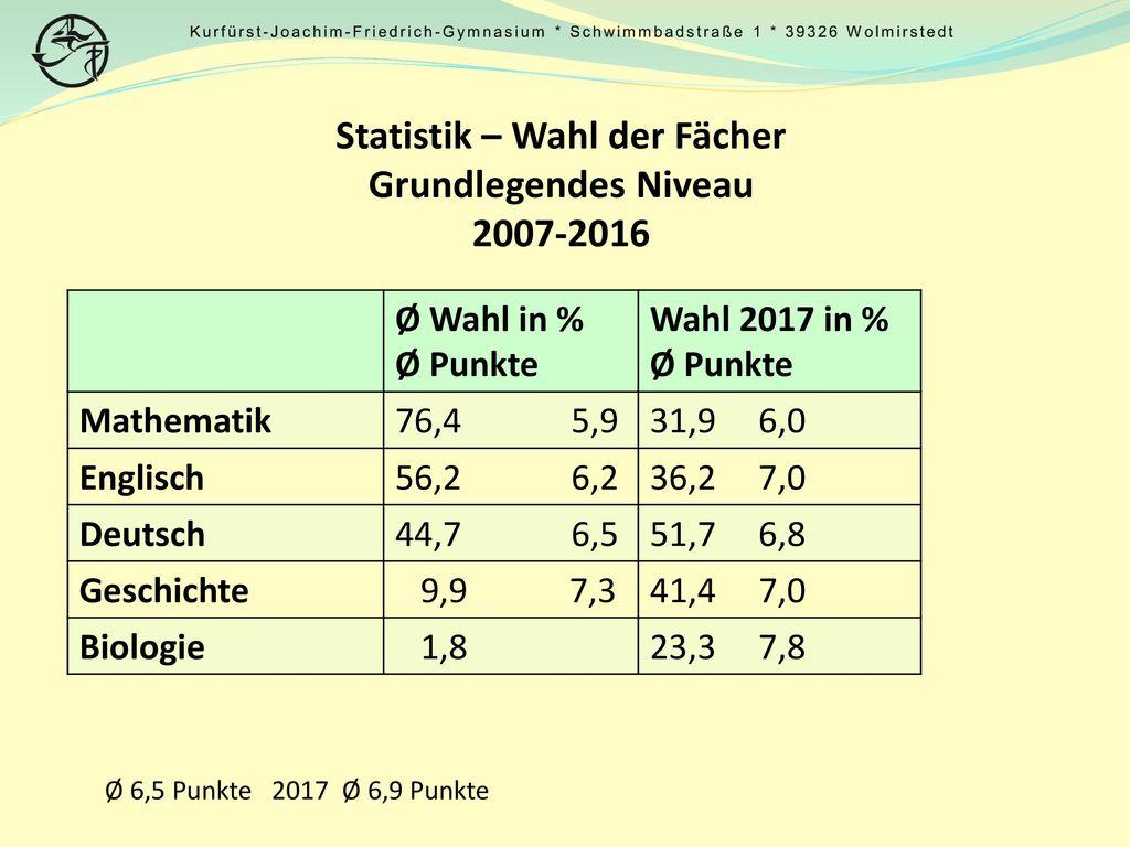 Statistik – Wahl der Fächer Grundlegendes Niveau 2007-2016