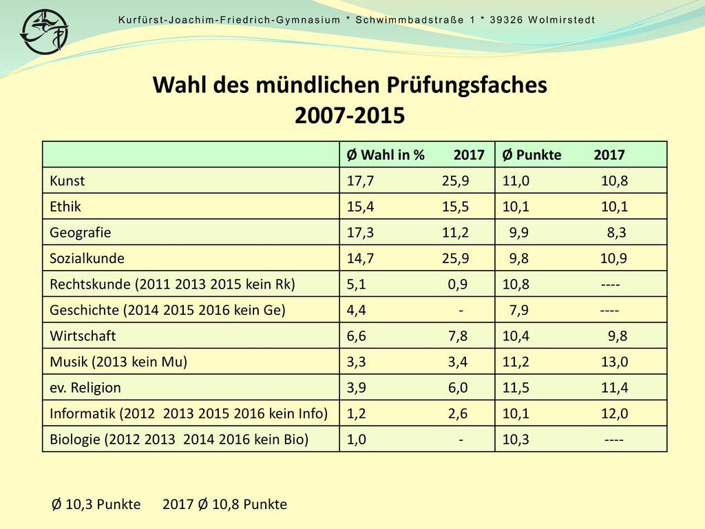Wahl des mündlichen Prüfungsfaches 2007-2015