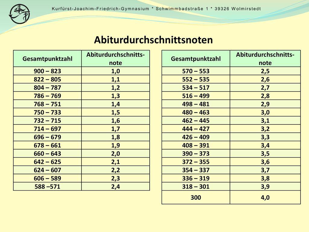 Abiturdurchschnittsnoten