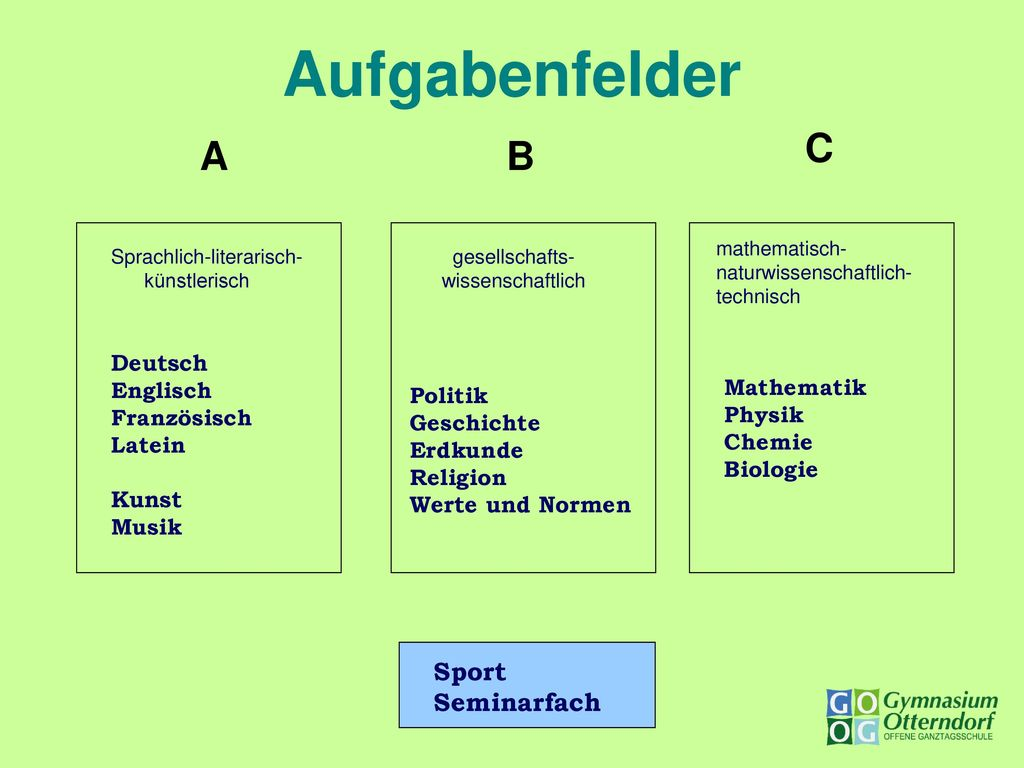 Aufgabenfelder C A B Sport Seminarfach Deutsch Englisch Mathematik
