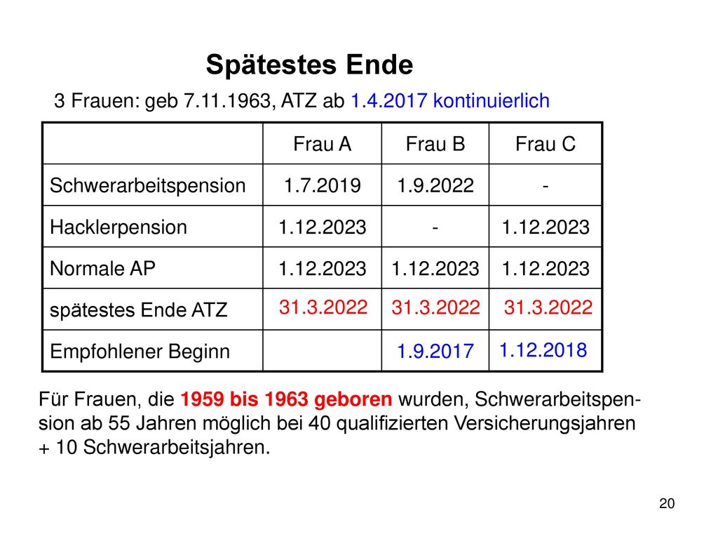 Spätestes Ende 3 Frauen: geb 7.11.1963, ATZ ab 1.4.2017 kontinuierlich