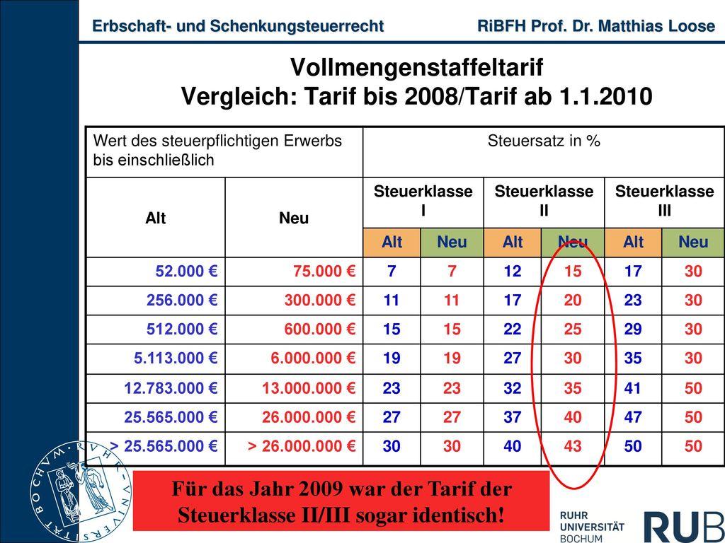 Vollmengenstaffeltarif Vergleich: Tarif bis 2008/Tarif ab 1.1.2010