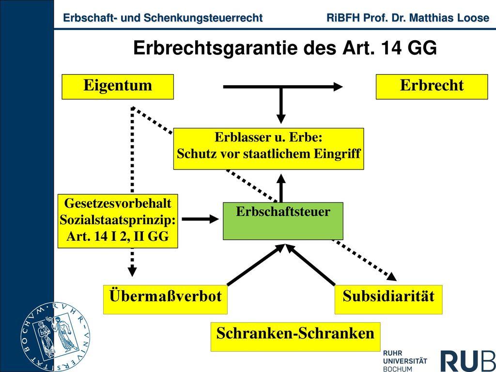 Erbrechtsgarantie des Art. 14 GG