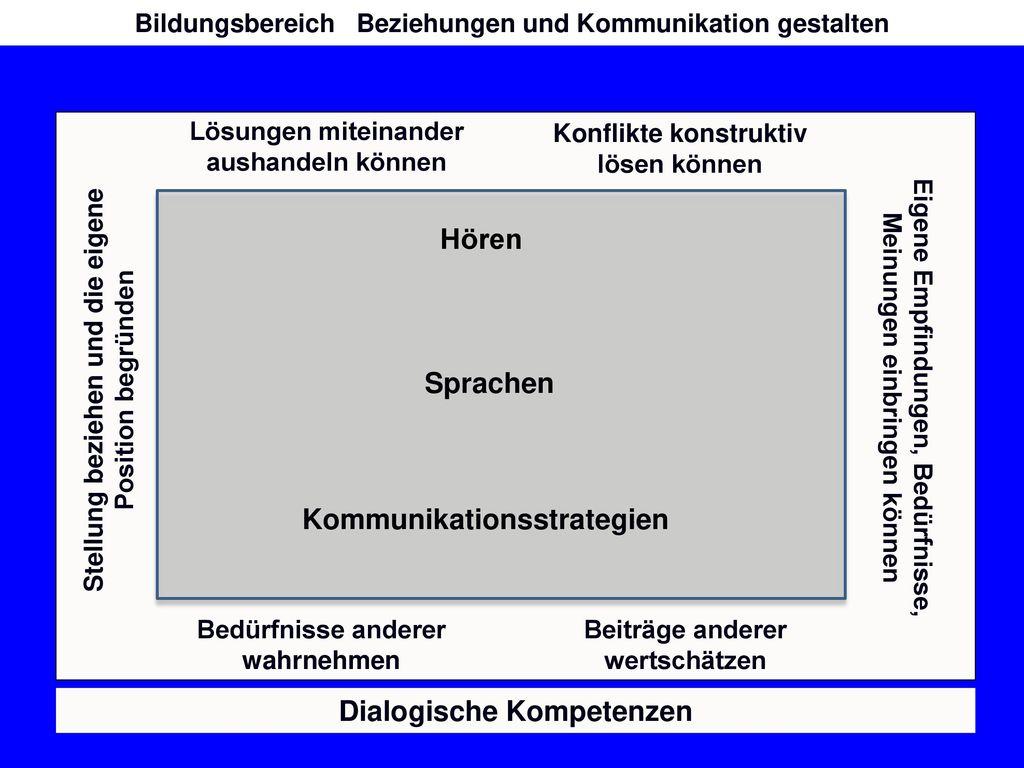 Hören Sprachen Kommunikationsstrategien Dialogische Kompetenzen